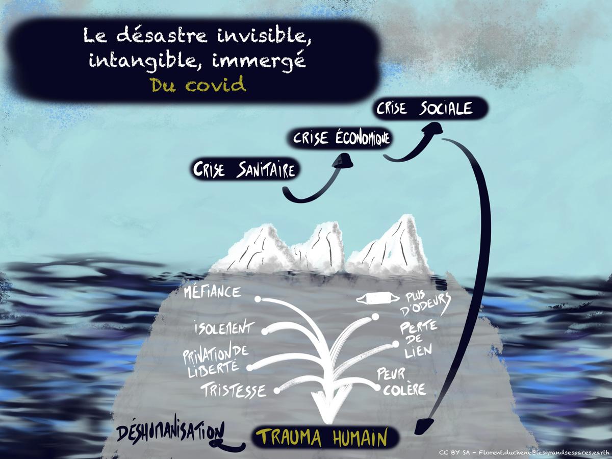 La partie invisible de l'iceberg COVID